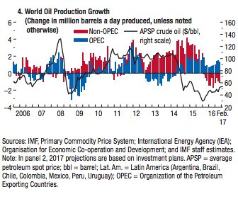 The tops turvy post-OPEC global…