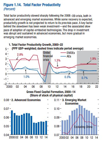 Total factor prod slowdown as…