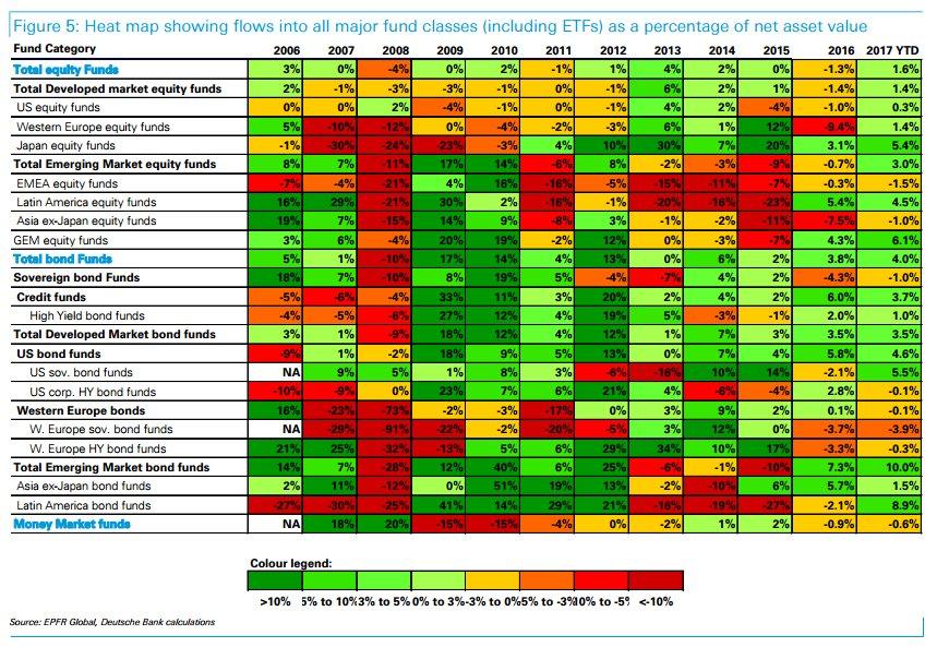RT @NickatFP: Fund flows via…