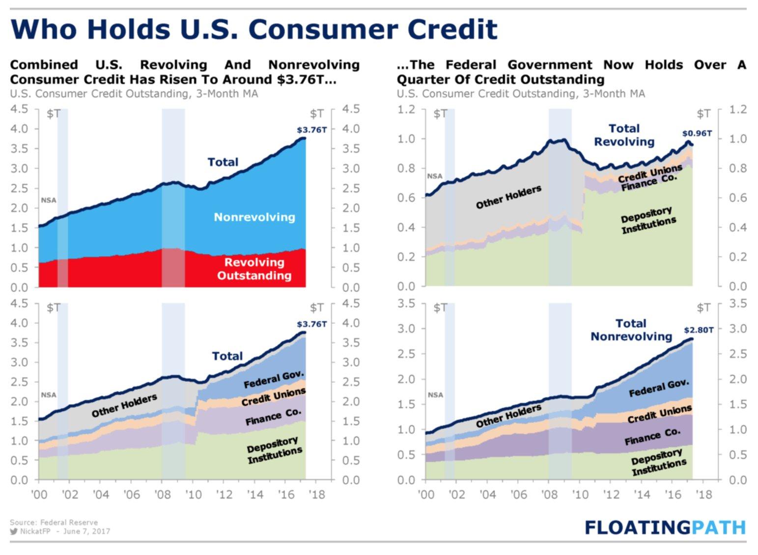 RT @NickatFP: U.S. Consumer Credit…