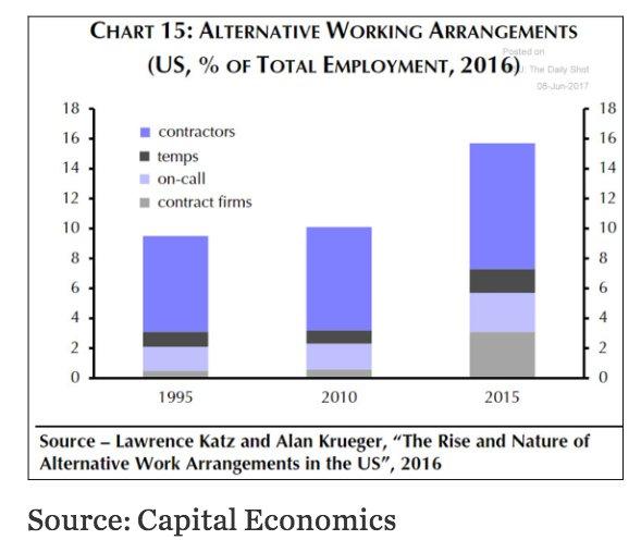 Standard employment model fragmenting in…
