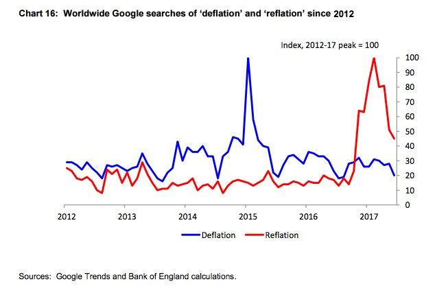 Reflation interest replaces deflation worries…
