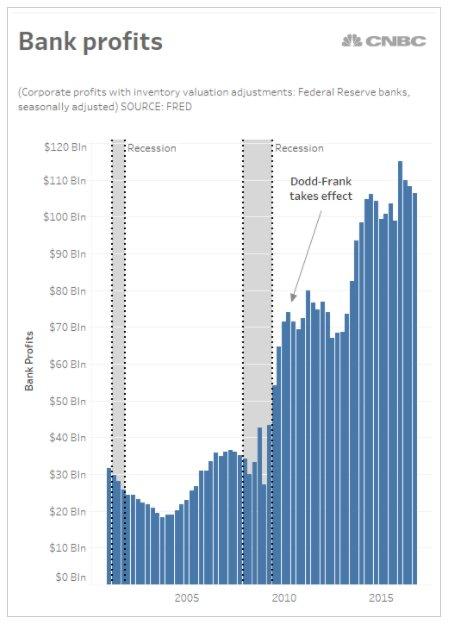 Those poor banks. Devastating on…