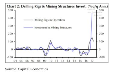 Drill baby drill! Investment in…