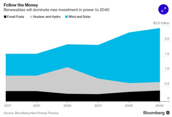 Renewables will entirely dominate energy…