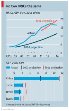 The reality of the BRICs…