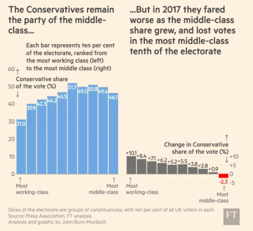 Association between class and party…