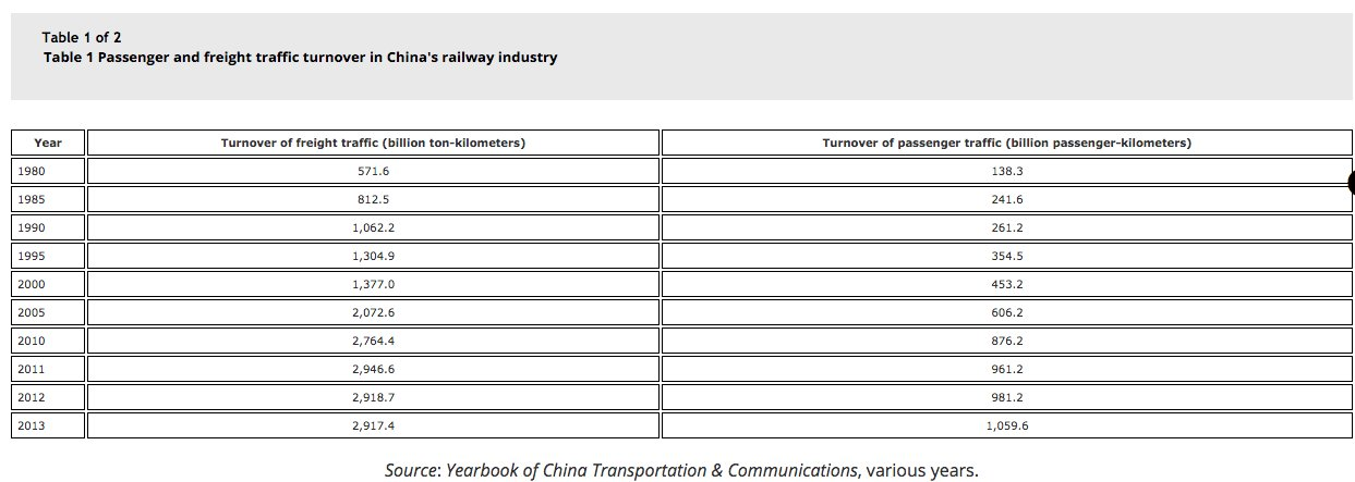 Huge surge in Chinese rail…