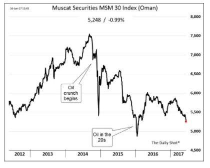 Oman's securities market est in…