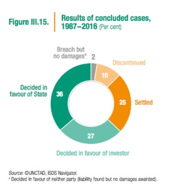 Arbitration of Investor-State Disputes has…