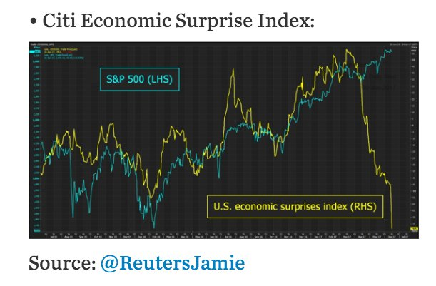 Ignoring the experts? S&P500 just…