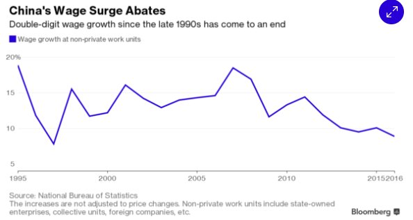 China's wage surge abates under…