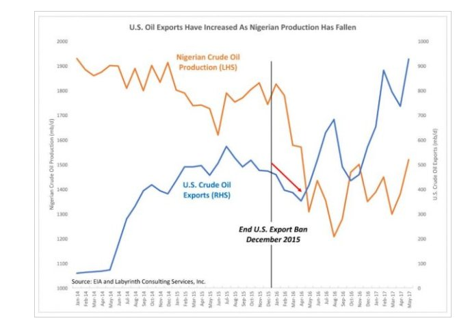 """Is US energy sector """"boom""""…"""