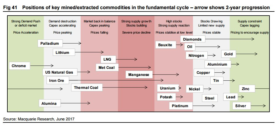RT @NickatFP: Macquarie's commodity cycle…