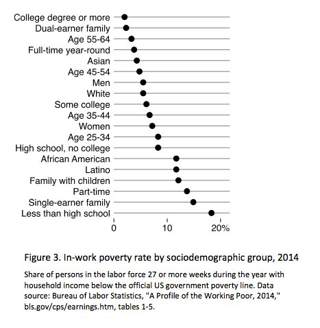 Who are America's working poor?…