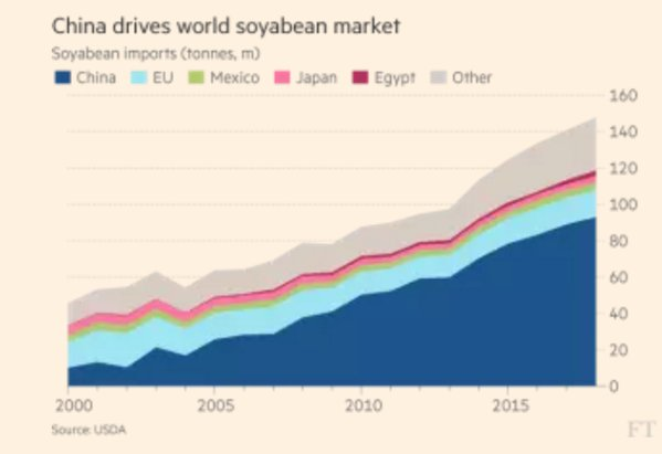 Demand for soy meal feed…