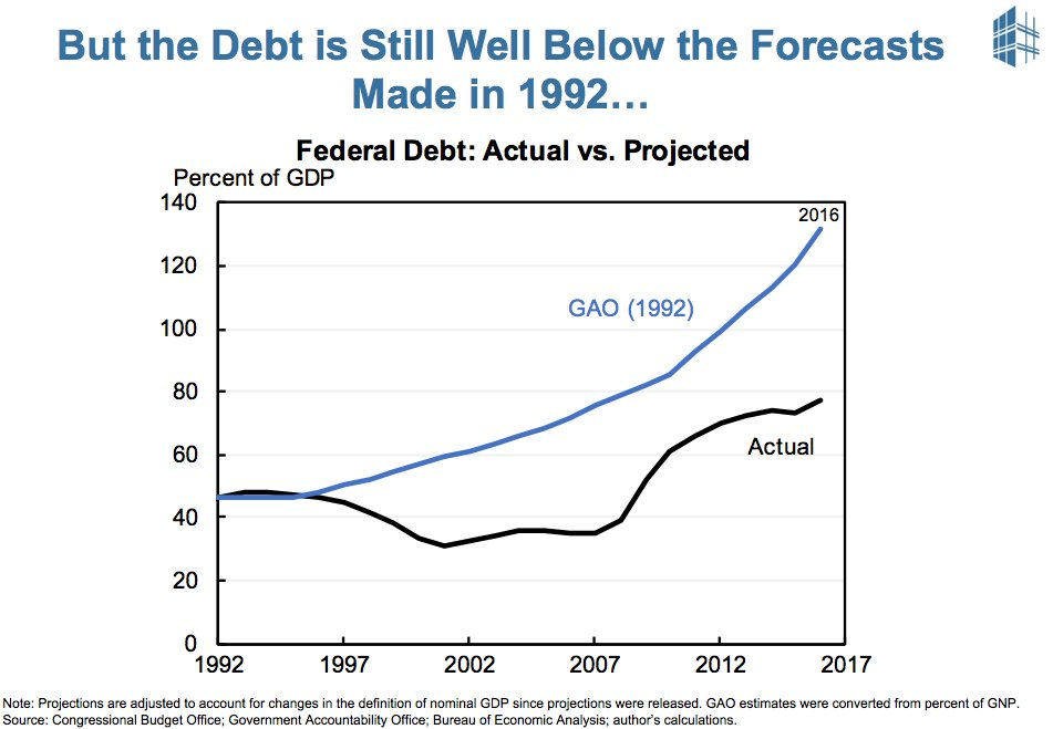 America's fiscal nightmares of early…