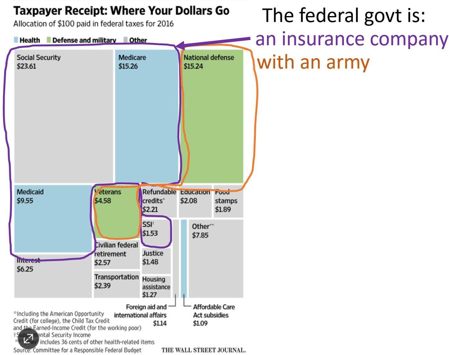 RT @JustinWolfers: The federal government…