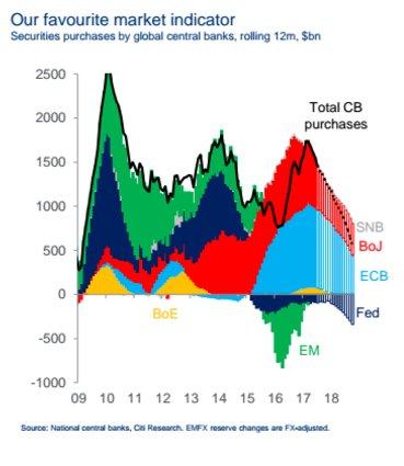 The global QE experiment @Citi…
