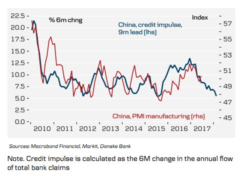 China's credit impulse is sharply…