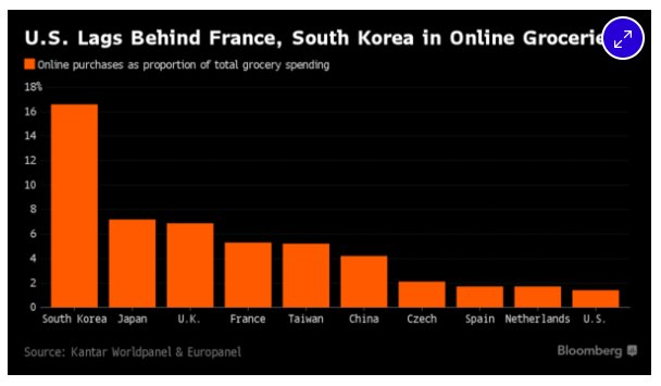 Asia & Europe far ahead…