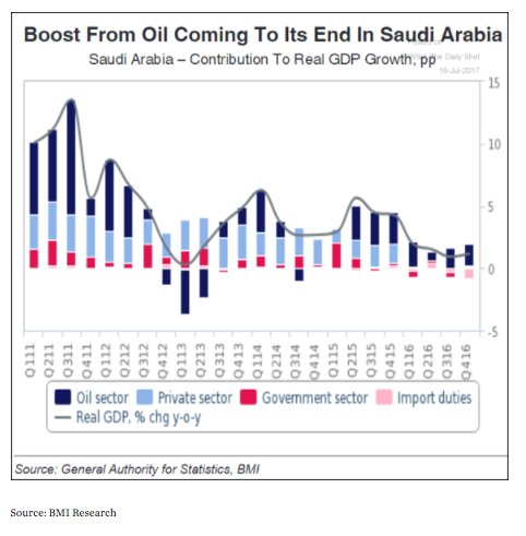 The imperative to diversify: oil…