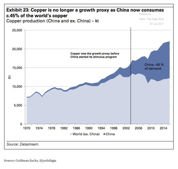 China now drives the global…