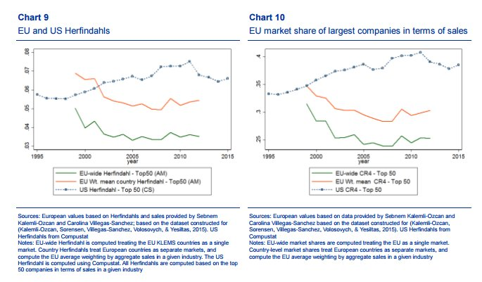 Since 1990s corporate concentration has…