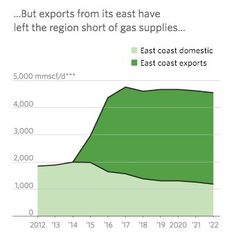 Australia exported 62 % of…