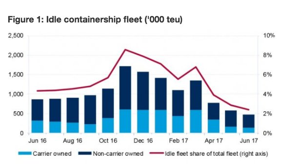 Getting busy: shipping industry metabolizes…