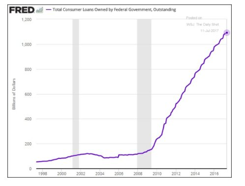 Huge increase in student loans…