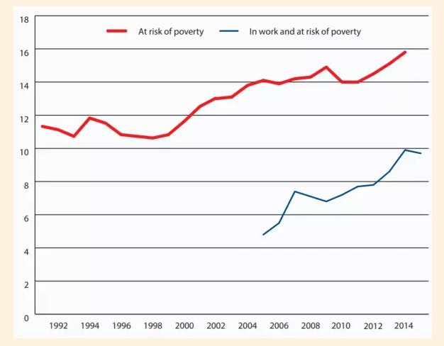 At risk of poverty in…