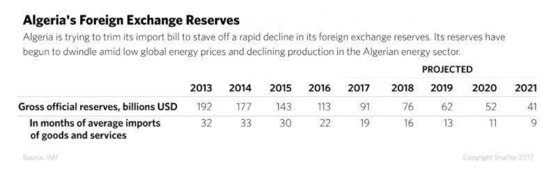 Algeria's forex reserves point to…