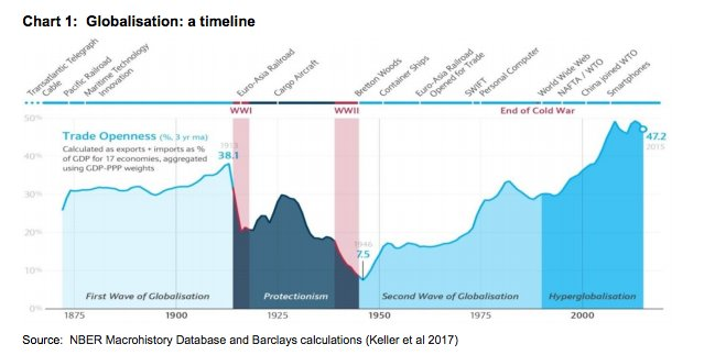 Globalization over long-run. https://t.co/PEY2CaB41P https://t.co/OBxM47vBNI