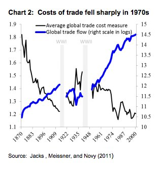 Costs of international trade crash…