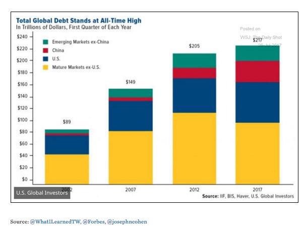 Total global debt hits record…
