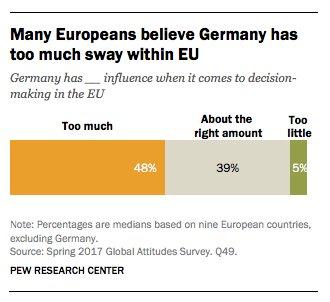 48 % of EU citizens…