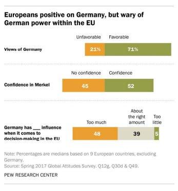 Europeans have favorable views of…