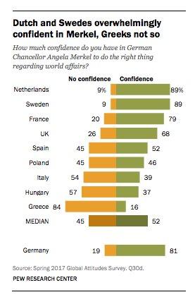 Dutch and Swedes LOVE Merkel,…