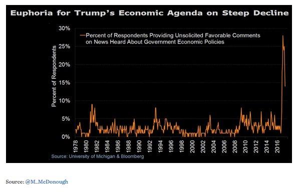 Trump bump in sharp decline:…