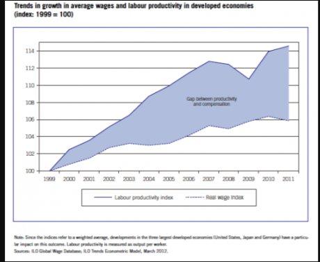 Huge discrepancy between labour productivity…