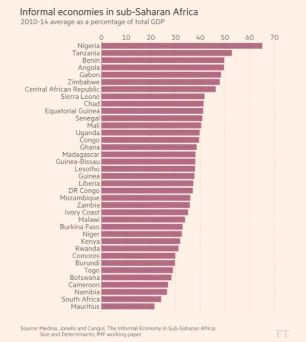 Informal sector is huge across…