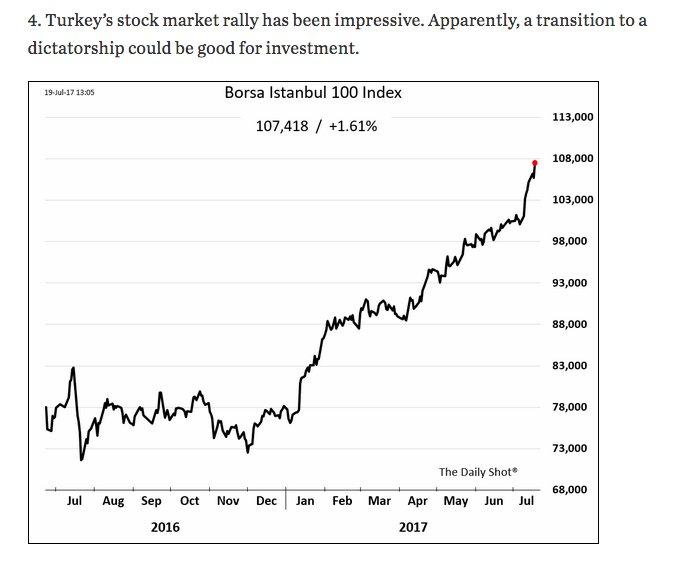 Turkey's stock market @WSJ @SoberLook…