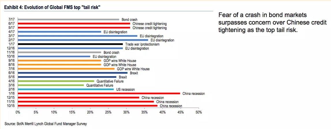 China-Brexit-Trump-EU-China-Bond crash = the nightmares…