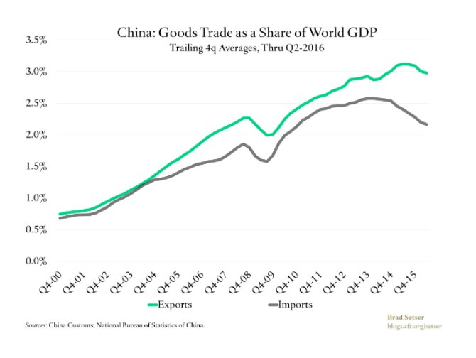 Excellent on Chn-US trade and…
