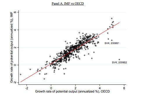Comparing long-run growth forecasts from…