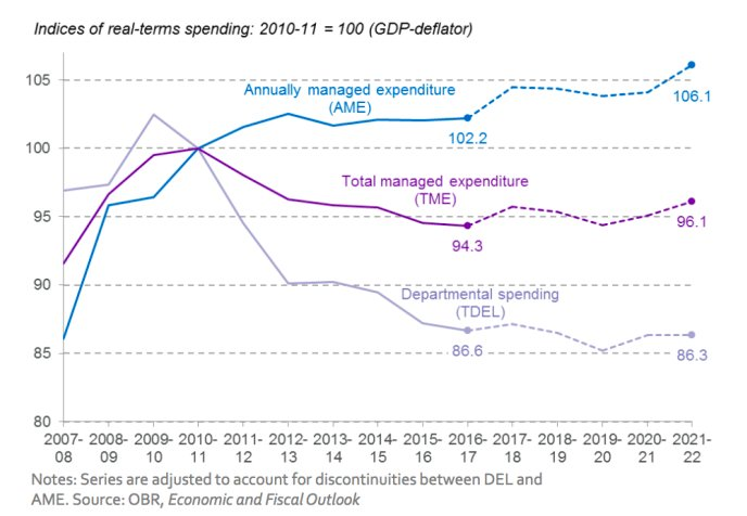 Austerity in UK post 2010…