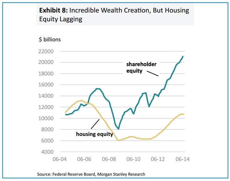 Remarkably uneven recovery of US…