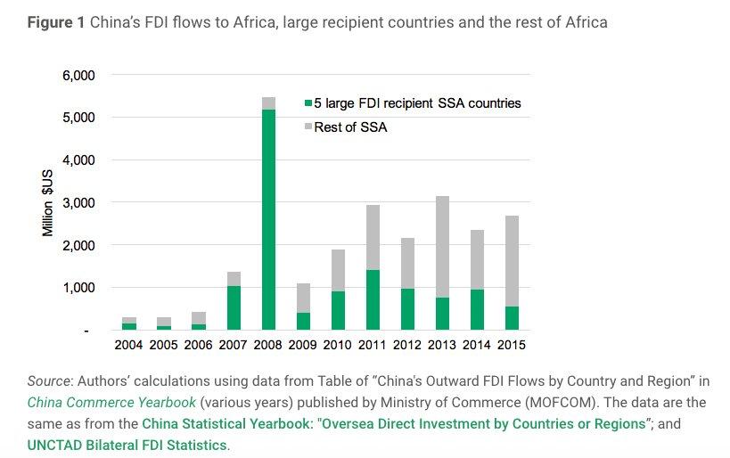 Only 5 % of FDI…