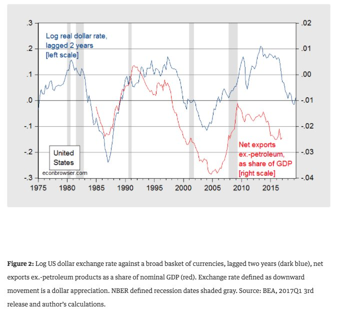 Price competition: US net exports…